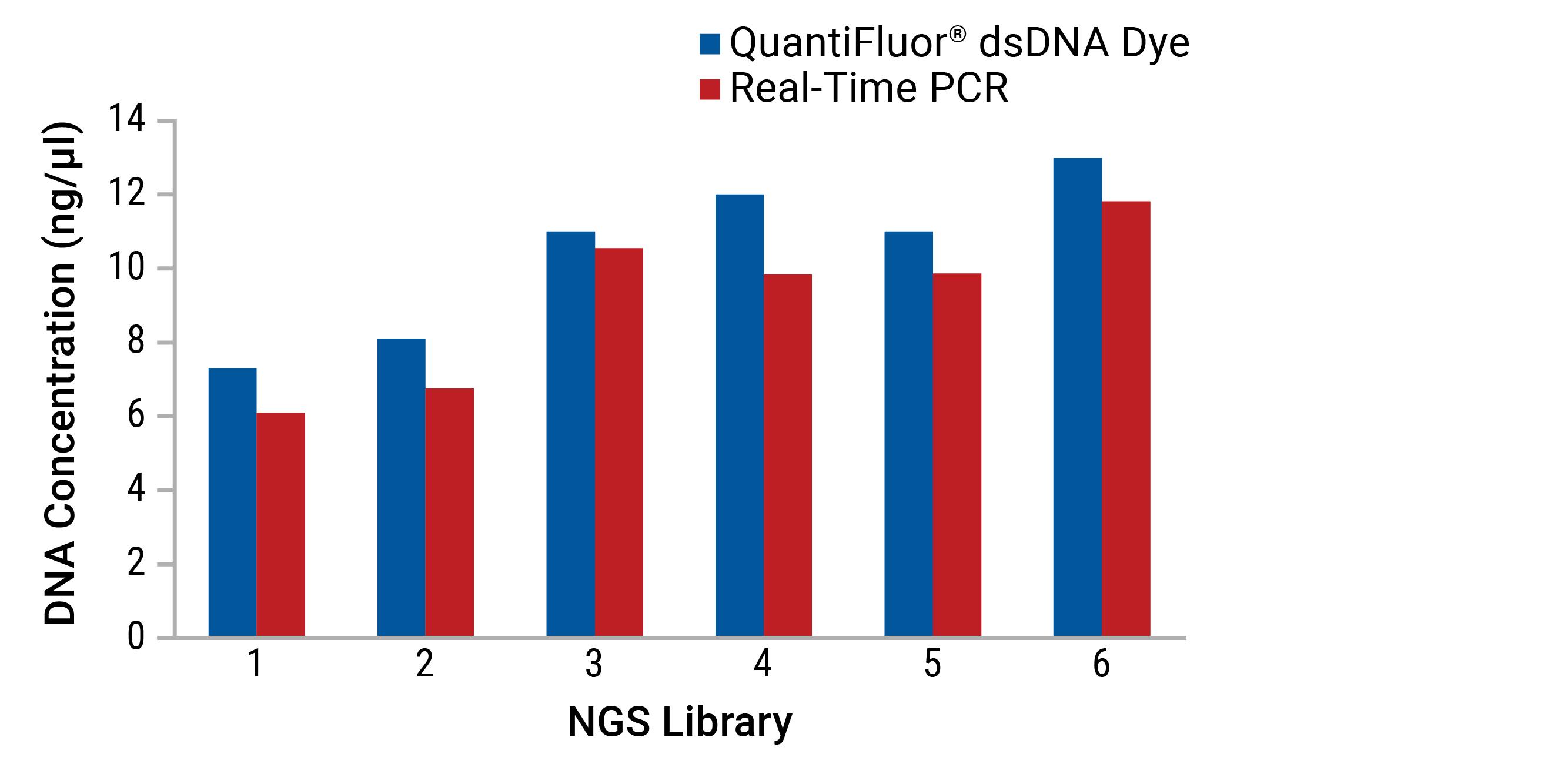 Choosing the Right Method for Nucleic Acid Quantitation