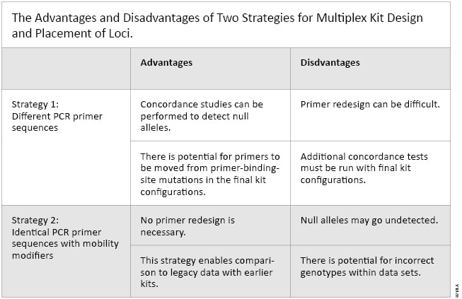 Strategies For Concordance Testing